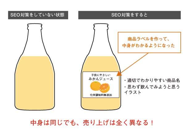 Seo example