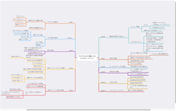 ブログを人生の母艦にするためのロードマップ